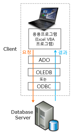 ado_odbc_oledb_concept