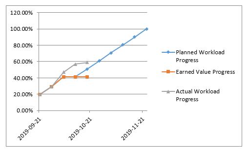 Excel Gantt EVM