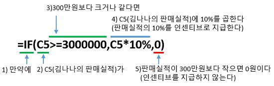 엑셀함수 IF