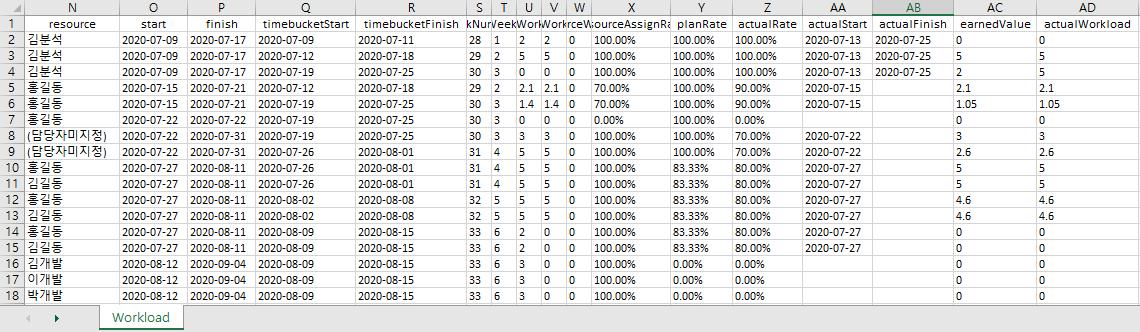 엑셀간트(XLGantt) 사용법 - 분석 리포트