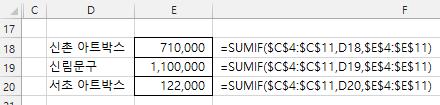 엑셀함수 SUMIF - 조건을 만족하는 범위의 합계구하기