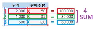 엑셀함수 SUMPRODUCT - 숫자를 모두 곱하고 합계 구하기