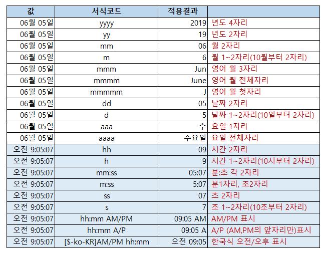 엑셀 날짜시간표시 서식코드