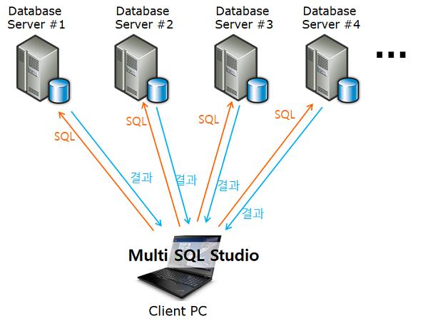 엑셀 multi sql studio 개념