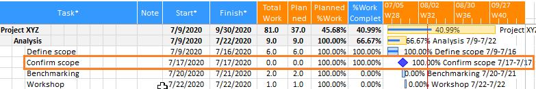 Excel Gantt How to #2 - Milestone