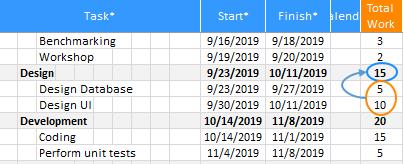 XLGantt(Excel Gantt) total workload