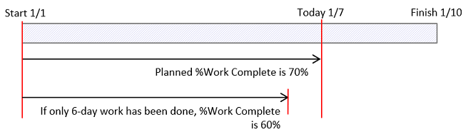 XLGantt(Excel Gantt)