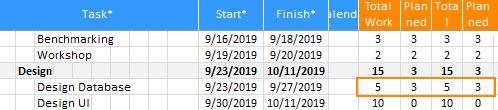 XLGantt(Excel Gantt) planned workload