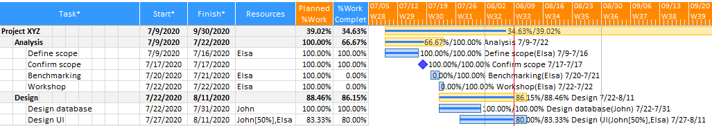 XLGantt(Excel Gantt) How to