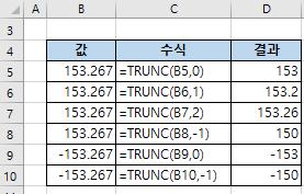 엑셀함수 TRUNC