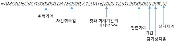 엑셀함수 AMORDEGRC