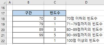 엑셀함수 FREQUENCY
