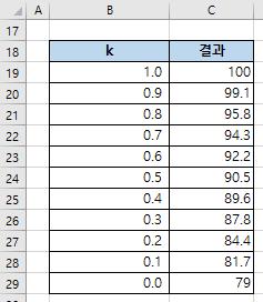 엑셀함수 PERCENTILE