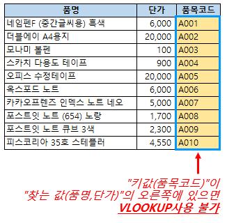 엑셀함수 XLOOKUP