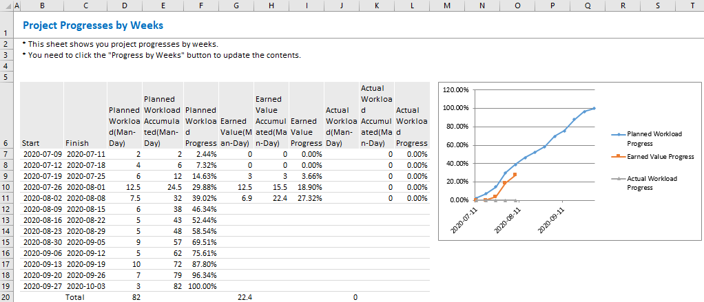 XLGantt(Excel Gantt) How to – Analysis Report