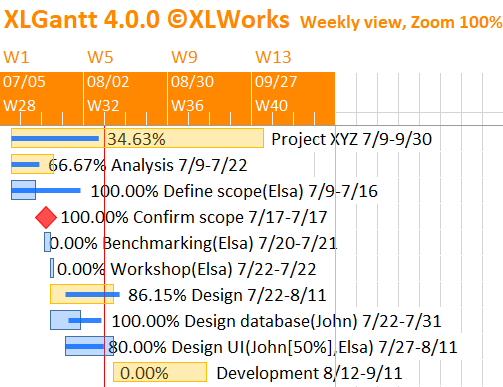 XLGantt(Excel Gantt) Chart and WBS (ver 4.5.0) 1/2/2021. Release