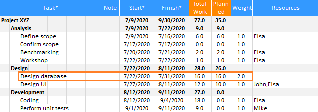 XLGantt(Excel Gantt) How to - Workload calculation