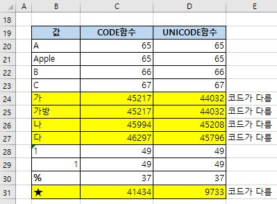 엑셀함수 CODE - 문자의 코드값 구하기