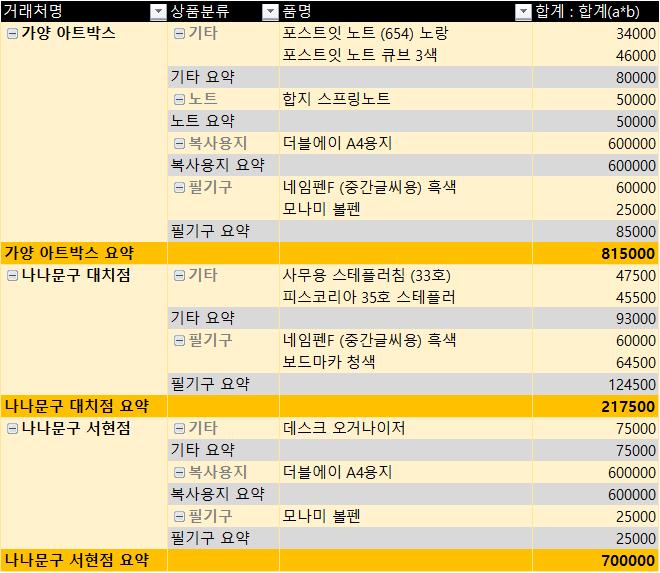 엑셀 피벗테이블 스타일 수정